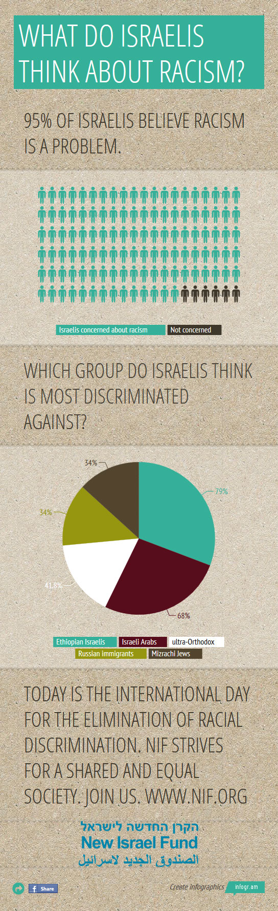 WhatDoIsraelisThinkAboutRacism-Full-Infographic