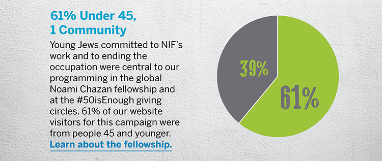 61% Under 45, 1 Community - Young Jews committed to NIF's work and to ending the occupation were central to our programming in the global Noami Chazan fellowship and at the #50isEnough giving circles. 61% of our website visitors for this campaign were from people 45 and younger. Learn about the fellowship.