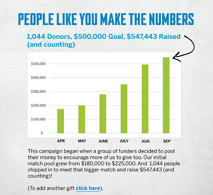PEOPLE LIKE YOU MAKE THE NUMBERS - 1,044 Donors, $500,000 Goal, $547,443 Raised (and counting) - This campaign began when a group of funders decided to pool their money to encourage more of us to give too. Our initial match pool grew from $180,000 to $225,000. And  1,044 people chipped in to meet that bigger match and raise $547,443 (and counting)! (If you want to to add another gift click here).